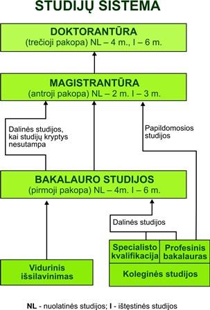 studiju-sistema